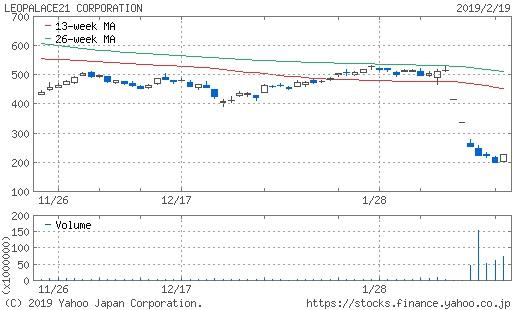 レオパレス21(8848)株価チャート
