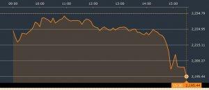 韓国総合指数 チャート