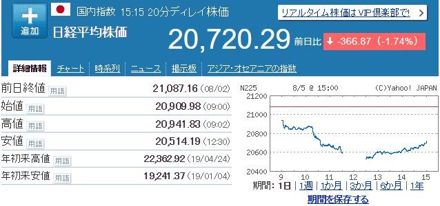 2019年8月5日 日経平均株価 チャート