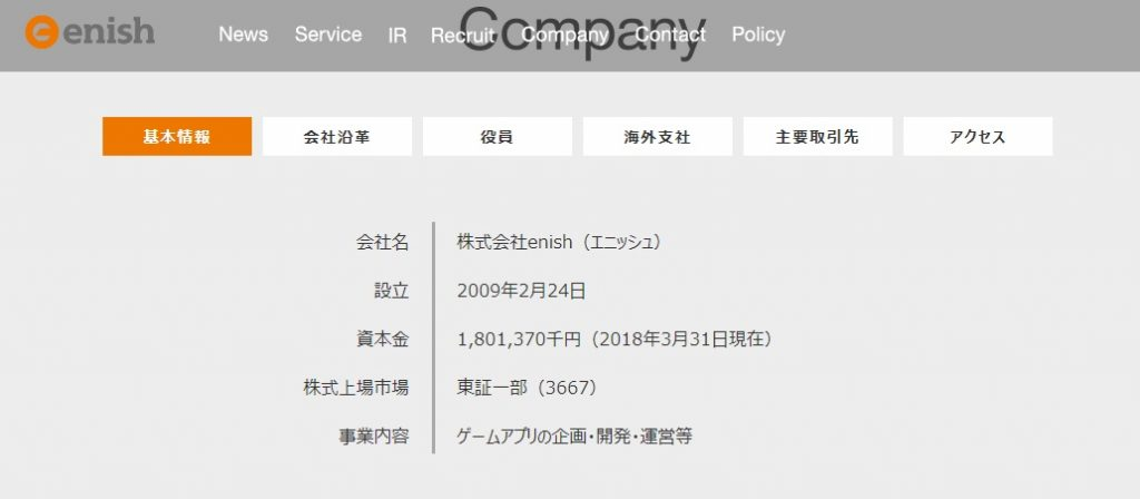 enish(3667)会社概要