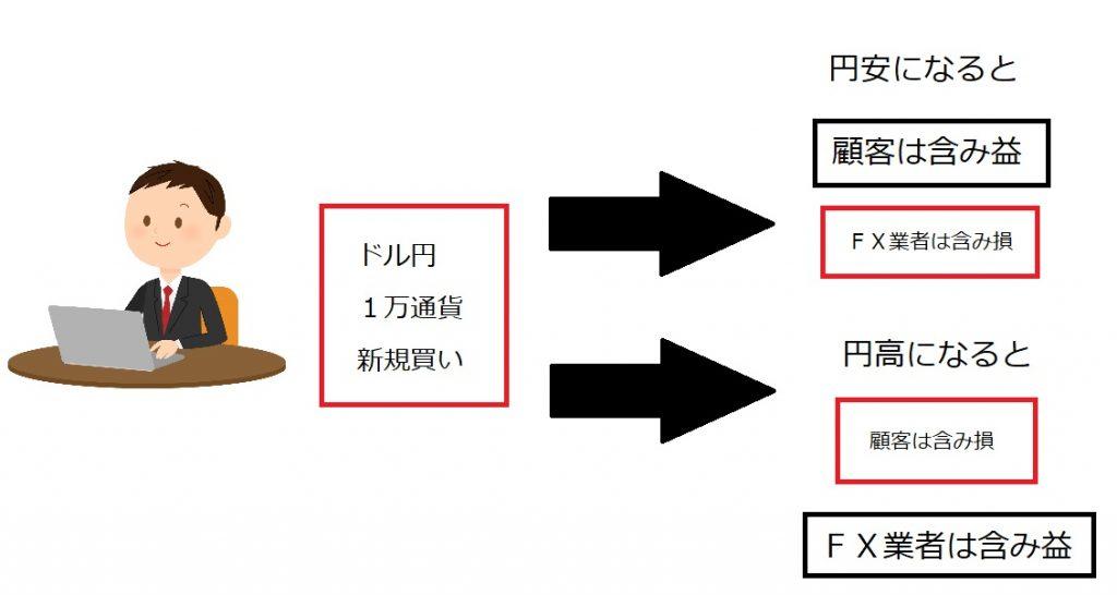 図解・顧客とFX業者