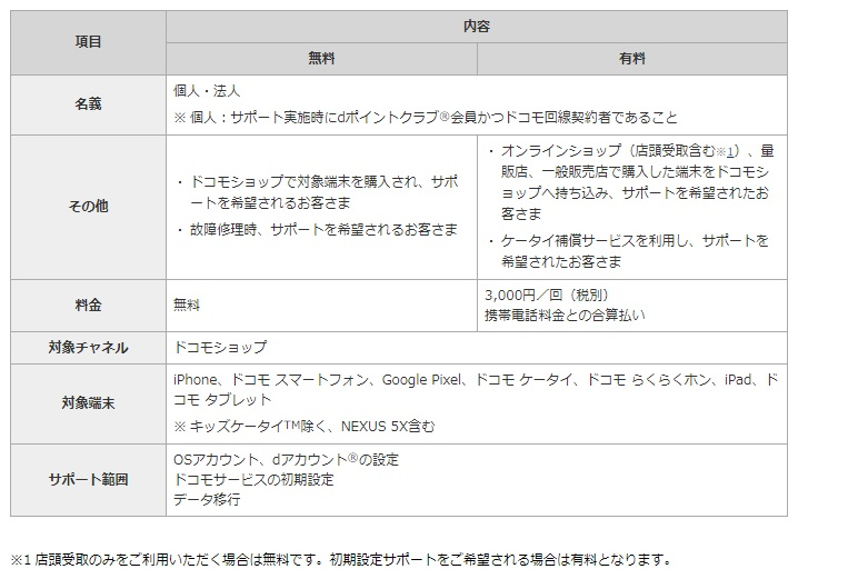 NTTドコモ無料、有料、条件
