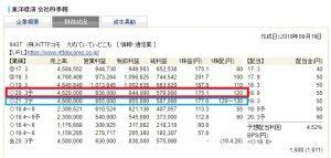 SBI証券:NTTドコモ(9437)四季報業績