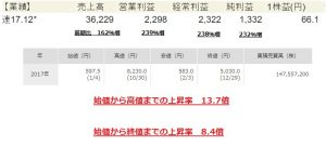 ペッパーフードサービス(3053)2017年株価