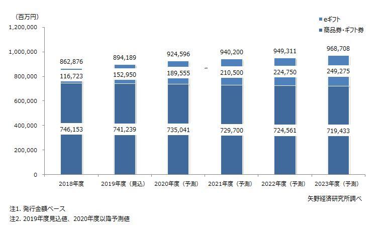 矢野経済研究所Eギフト市場規模予想